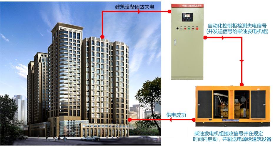 建筑楼宇用电解决方案